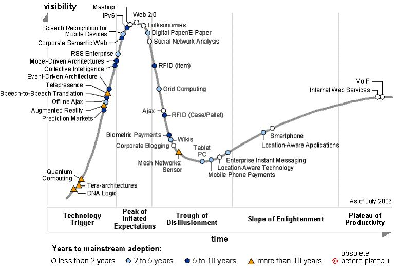 hype_cycle_2006_20160409